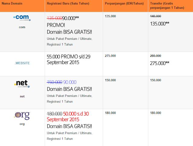Harga domain di Qwords